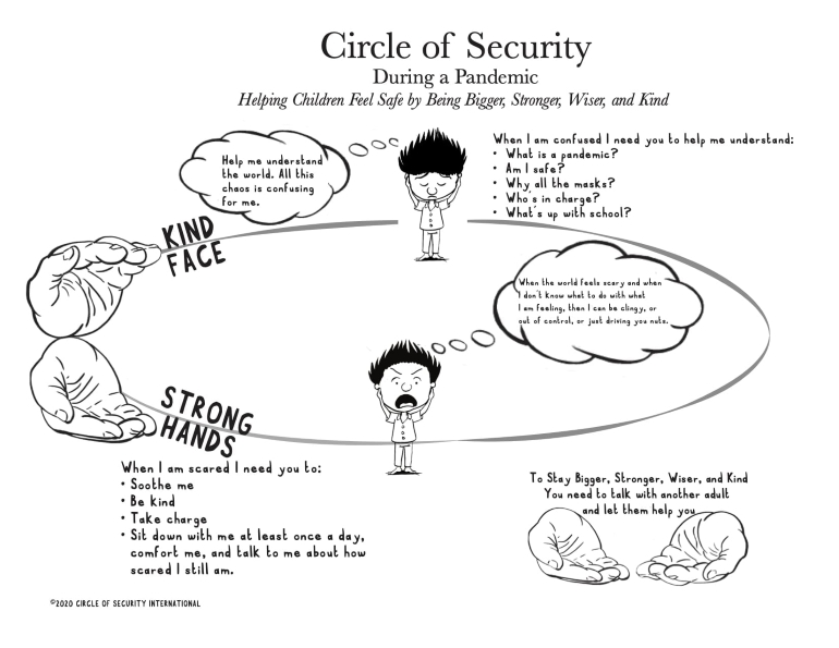 Circle of Security International. Circle of Security During a Pandemic. 2020. https://www.circleofsecurityinternational.com/helping-children-navigate-covid-19/. Accessed March 15, 2021. Used with permission from Circle of Security International.